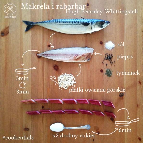 przepis makrela