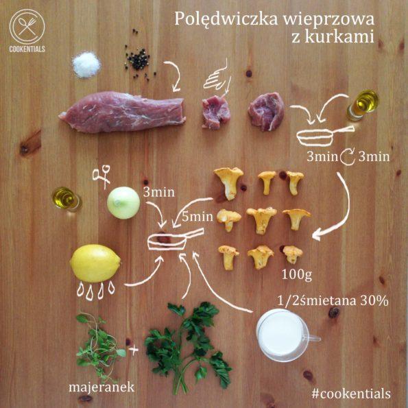 przepis polędwiczka z kurkami