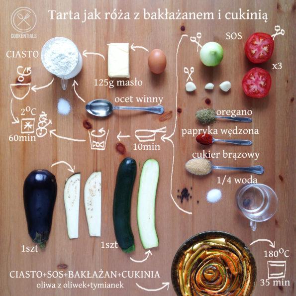 tarta z bakłażanem i cukinią 2
